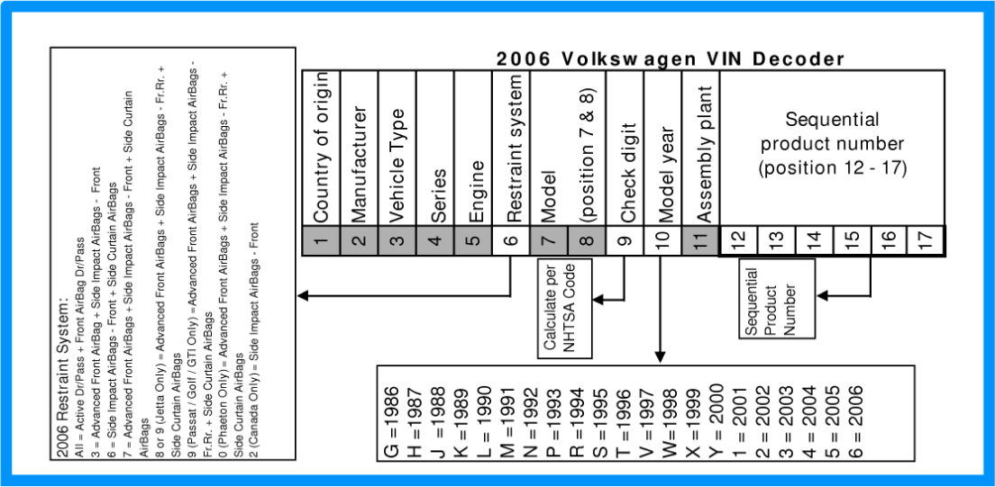 Honda 4 Wheeler Vin Decoder >> How To Decode The Vin Number Motorcycle Forum | Search Results | Loans