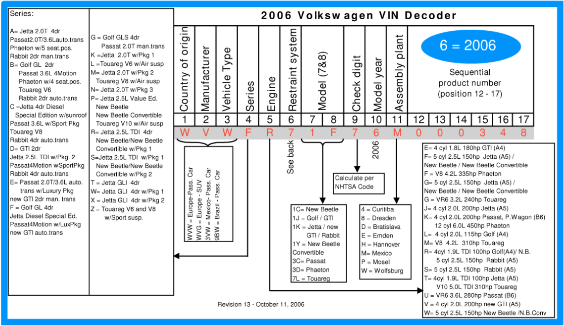 VW VIN Number Decoder on 1993 isuzu truck wiring diagram
